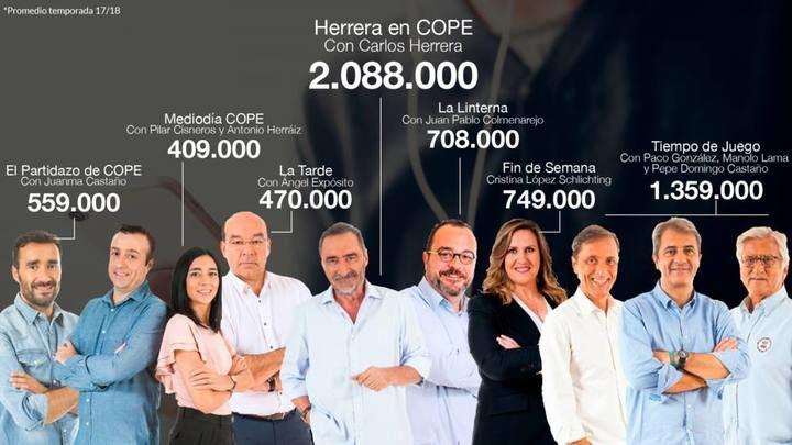 COPE culmina una temporada de récords: 6.255.000 oyentes y la Ser sigue en caída libre, pierde 146.000 oyentes