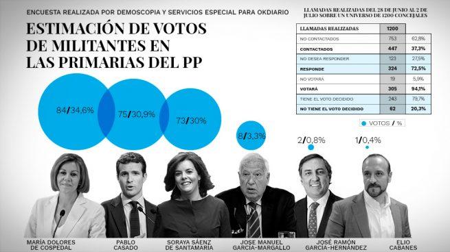 La última encuesta: Cospedal gana las Primarias con un 34,6%, seguida de Casado (30,9%) y Soraya (30%)