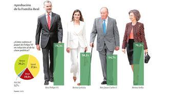 El rey Felipe VI consigue el 75,3 por ciento de popularidad, logrando la mejor valoración de la Monarquía desde su restauración