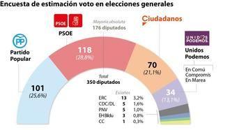 El PP se recupera y Sánchez pierde 5 escaños tras casi dos meses en Moncloa mientras el 60% de los españoles quieren elecciones anticipadas