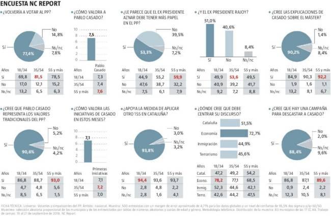 Pablo Casado convence a los votantes del PP, el 90% cree que el máster ha sido una campaña contra su líder y siete de cada diez pide que se centre en la Economía