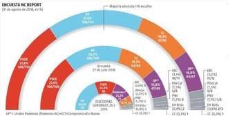 Empate técnico PP-PSOE, la suma de PP y Cs supera en tres puntos a la izquierda