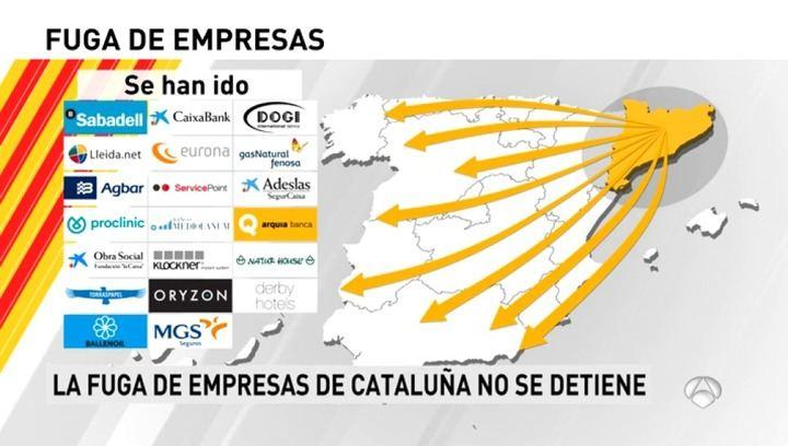 Cada día se van tres empresas de Cataluña, un año después del 1-O