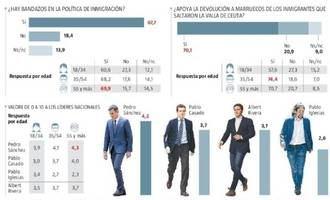 Suspenso a las políticas del socialista Sánchez: La mayoría de los españoles (62,5%) exige elecciones ya