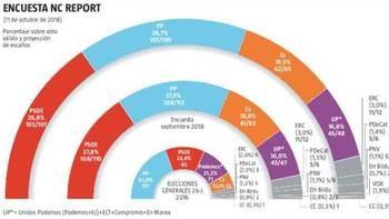 El PSOE es el partido que más cae y el PP ya lo supera en escaños, Vox lograría un escaño en el Congreso con un 1,9% de voto