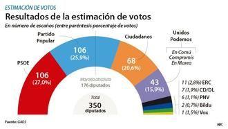 El PP empataría con el PSOE, que pierde 12 escaños en tres meses de Gobierno y VOX conseguiría un escaño