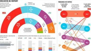 Susana Díaz obtendría los peores resultados de la historia de su partido, Vox podría conseguir hasta 4 diputados y PP, Cs y Adelante Andalucía tendrían un empate técnico