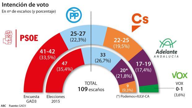 Susana Díaz perdería 5 diputados y PP y Cs necesitarían sumar entre 3 y 8 escaños más para acabar con 37 años de socialismo en la Junta de Andalucía