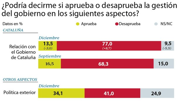 El 77% de los españoles desaprueba la política del socialista Pedro Sánchez con Cataluña y 7 de cada 10 españoles piden elecciones 'lo antes posible'