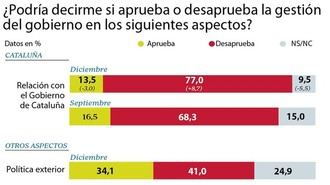 El 77% de los españoles desaprueba la política del socialista Pedro Sánchez con Cataluña y 7 de cada 10 españoles piden elecciones
