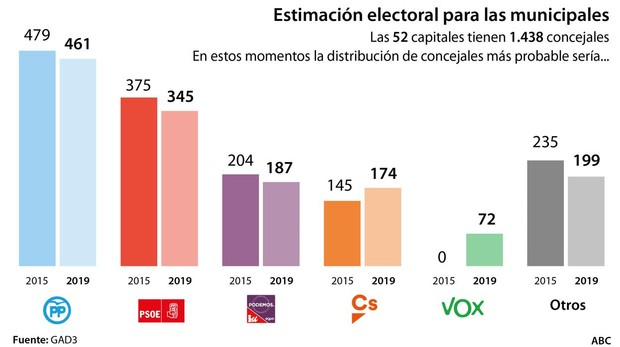 En el Ayuntamiento de Guadalajara volverá a gobernar Román: PP, Ciudadanos y Vox superan por cuatro puntos a la izquierda en las elecciones municipales