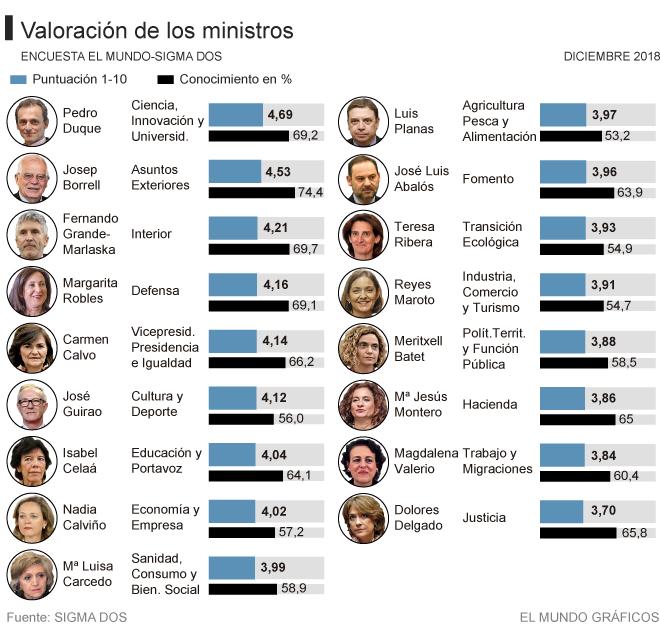 Los españoles dan un suspenso general a todo el Gobierno socialista de Pedro Sánchez : Dolores Delgado y Magdalena Valerio las peores valoradas
