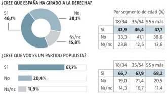 España gira a la derecha: Cada vez somos más conservadores