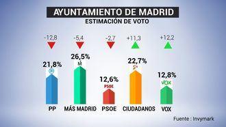 Begoña Villacís podría ser la nueva alcaldesa de Madrid con los votos de PP y VOX