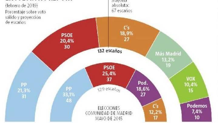 El PP ganaría en la Comunidad de Madrid y gobernaría con el apoyo de Ciudadanos y Vox, Errejón 'sorpassaría' a Iglesias