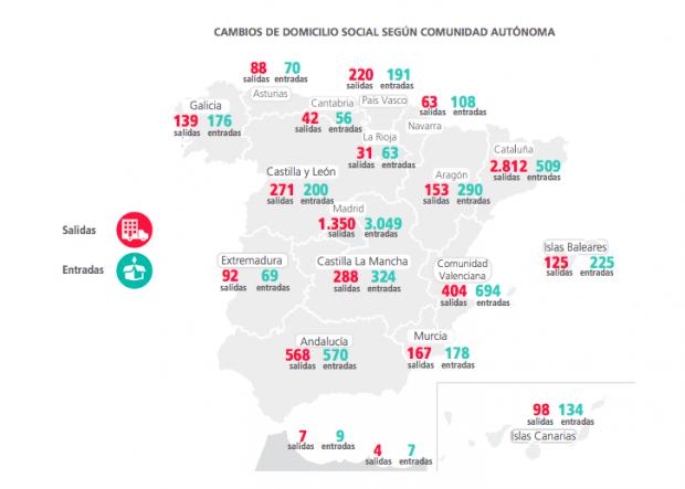 2.812 empresas salieron de Cataluña en 2018 por el procés, un 10% más que las 2.536 que salieron en 2017