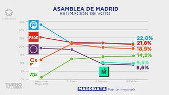 El PP ganaría las elecciones autonómicas en Madrid, mientras Vox adelantaría a Errejón y a Podemos