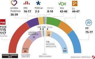 Dos encuestas pronostican que PP, Cs y VOX rozarían la mayoría absoluta, el partido de Abascal conseguiría hasta 45 diputados