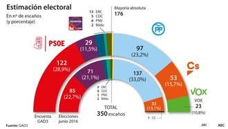 PP, Cs y Vox están a tres escaños de sumar mayoría absoluta del centro derecha en el Congreso de los Diputados