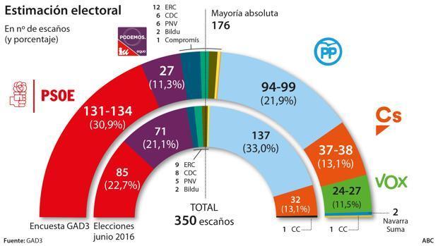 """El PP confía en """"reagrupar"""" el voto en 20 provincias y ganar"""
