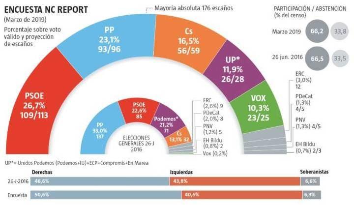 El centro-derecha ganaría a fecha de hoy las elecciones generales
