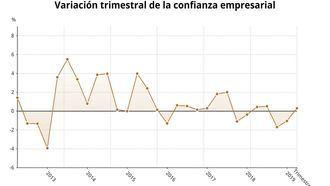 AVISO : Baja la confianza empresarial en Castilla-La Mancha y empeora la percepción de la situación económica