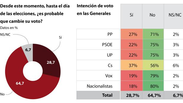 Casi un 30 por ciento de los españoles sigue sin tener decidido a quién votará