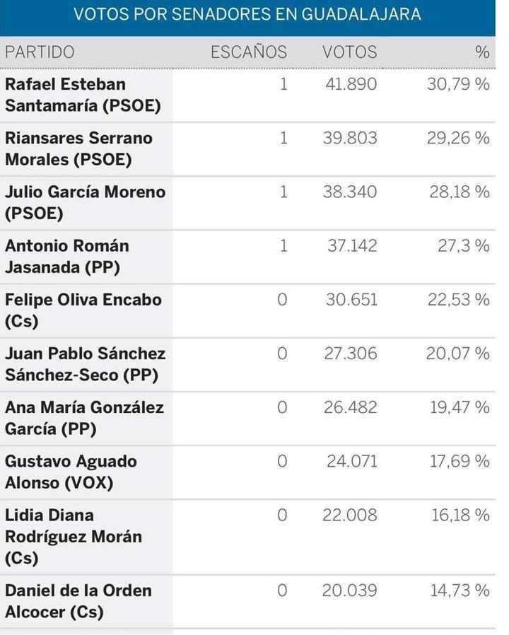 Valmaña irá al Congreso y Román al Senado, el PSOE sube en CLM a 9 escaños, el PP cae a 6, Cs entra con 4 , Vox con 2 y Unidas Podemos desaparece