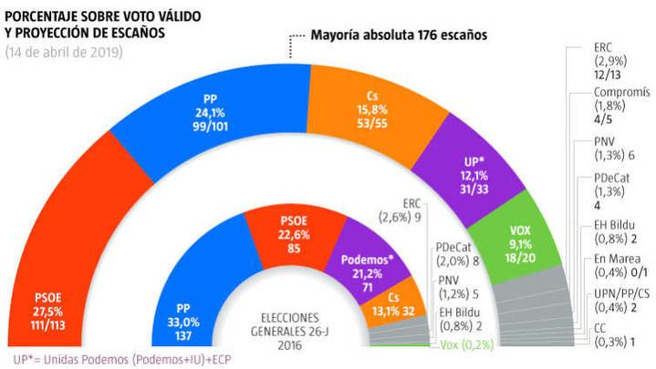 ÚLTIMO SONDEO ELECTORAL : PP, Cs y Vox, obtendría entre 173 y 179 escaños