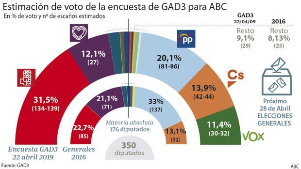 El centro derecho sacaría más votos (46,2%) que el PSOE y los populistas de Podemos (44%) juntos, pero sacaría menos número de escaños