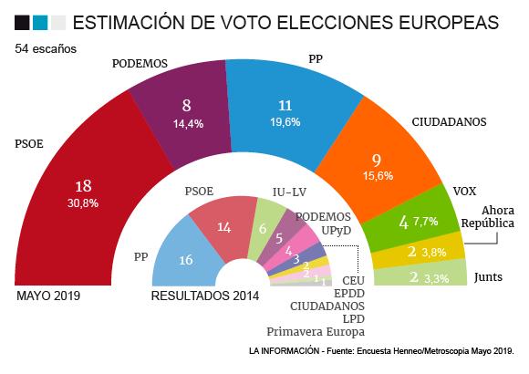 El PP logra remontar tras el 28A recuperando una parte de su voto que se fue a Vox
