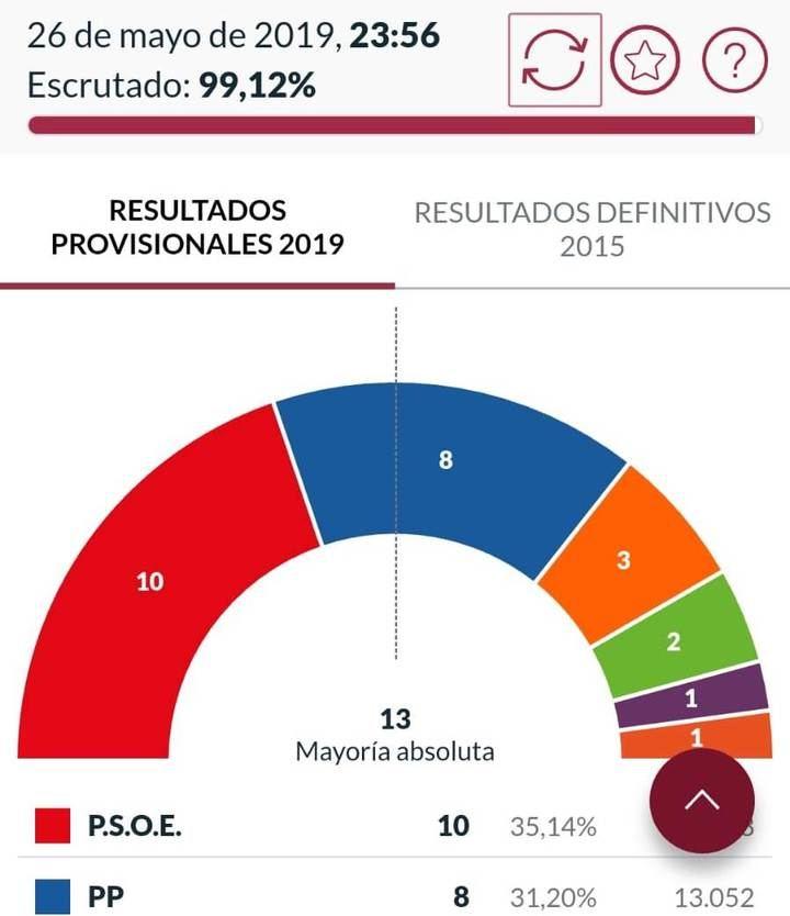 Antonio Román, con el apoyo de Cs y Vox, gobernaría Guadalajara; Guarinos consigue escaño en las Cortes Regionales