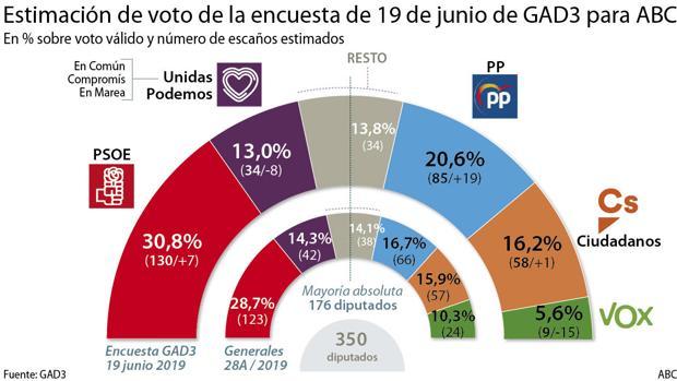 El centro derecha ganaría espacio a la izquierda: El PP engulle a Vox y el PSOE sigue reduciendo a Podemos