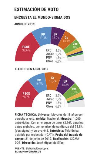 La repetición de elecciones hundiría a Ciudadanos y Vox y el bipartidismo avanzaría con fuerza en intención de voto