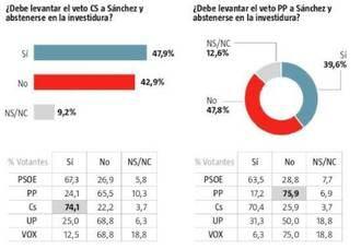 La mayoría de los españoles rechaza ir a otras elecciones generales y culpa al socialista Pedro Sánchez del bloqueo