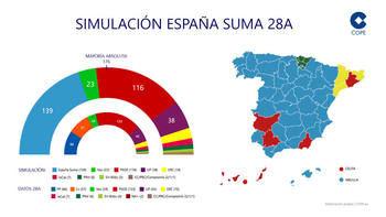 """""""España Suma"""" habría ganado las elecciones generales, quedándose a las puertas de la mayoría absoluta"""