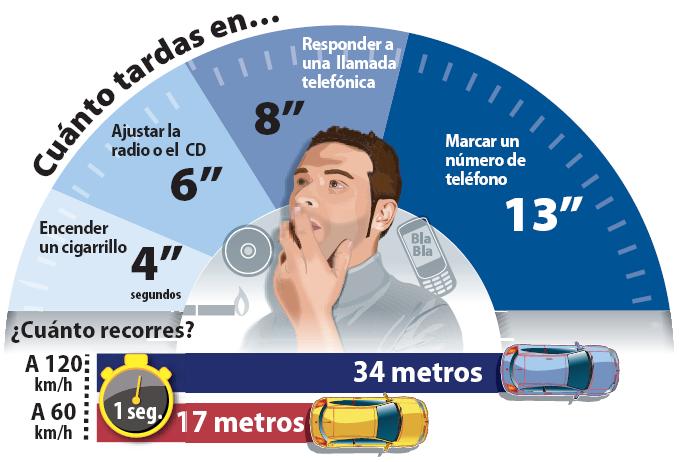 La DGT inicia en Guadalajara una campaña especial de control de distracciones al volante