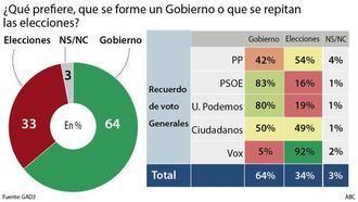 Ocho de cada diez votantes del PSOE y Podemos no quieren elecciones