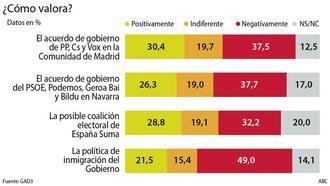 El 47 por ciento de los votantes de Cs ven positiva España Suma