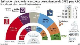 Si se repiten elecciones, el PP sería el partido que más subiría seguido del PSOE; Unidas Podemos, Cs y Vox bajarían