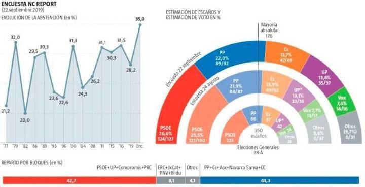 Abstención histórica ante el 10-N: el 35% no votaría