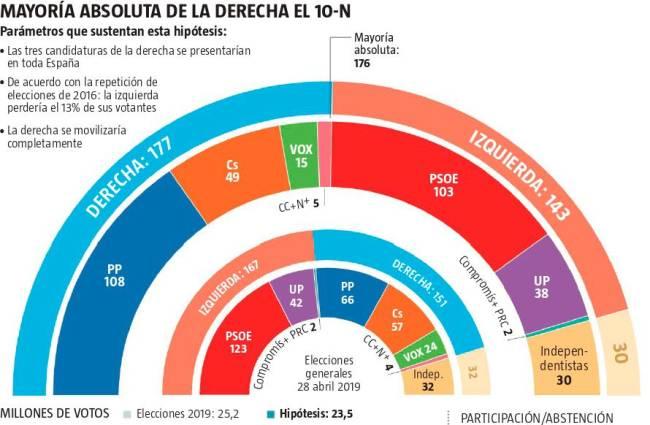 El vuelco a la derecha es posible si hay unas nuevas Elecciones Generales el 10-N