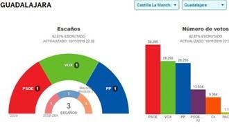 Echániz irá al Congreso, Román y González la Mola al Senado, el Partido Popular consigue un senador más en Guadalajara, y afirma que el PSOE y Sánchez han vuelto a fracasar