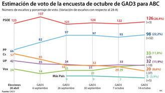 El PSOE sigue bajando, el PP llega a cien diputados, Ciudadanos se desploma y Vox ya es tercero en las Elecciones Generales del 10N