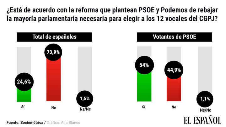 Abrumador rechazo a la reforma del Poder Judicial de Pedro Sánchez y Pablo Iglesias : un 74% de los españoles ESTÁ EN CONTRA