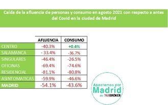 La afluencia del público en las calles de Madrid en agosto se redujo en un 54% respecto al mismo mes del 2019 Pre-Covid