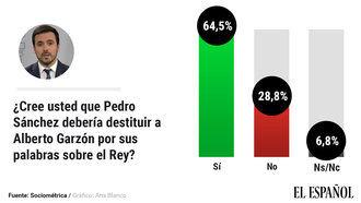 Un 65%, incluido el 31% de los que votaron PSOE, pide el cese al ministro Garzón por sus ataques al Rey