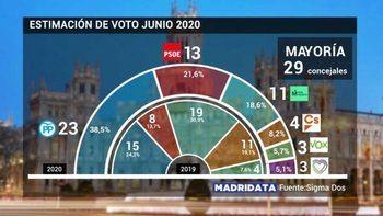 Almeida ganaría hoy las elecciones convirtiendo al PP en la fuerza más votada en Madrid...Ciudadanos perdería 7 concejales