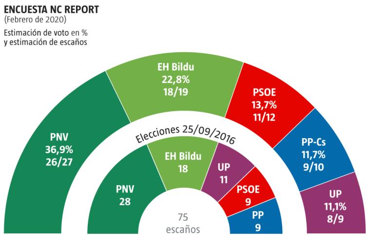 Encuesta NC Report: La coalición PP+Cs frena a Vox en el País Vasco