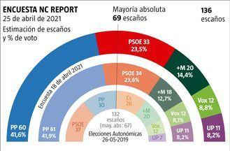 Elecciones 4-M: La izquierda se moviliza pero NO suma, Ayuso sigue arrasando, Vox sube y el PSOE caen hasta los 33 escaños